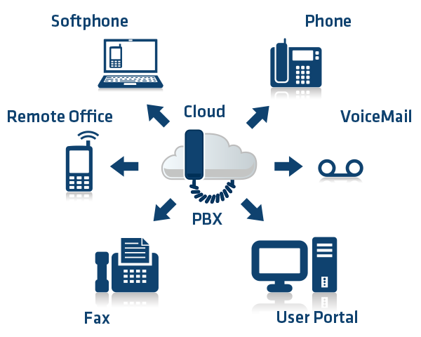 Corporate VOIP Solutions